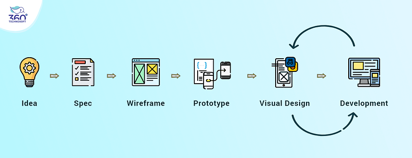 Stages in the Mobile App Design Process