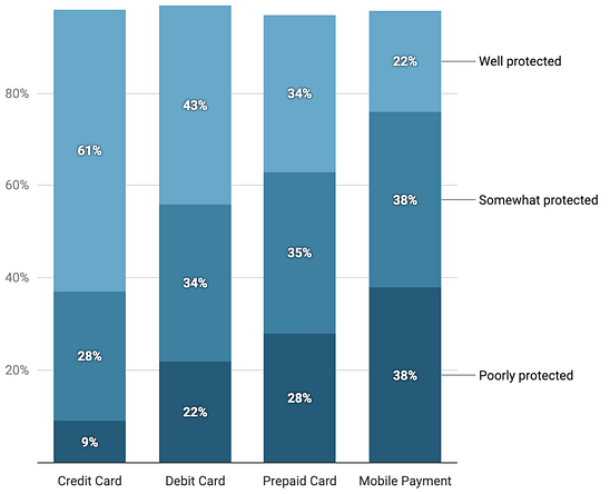 Percentage of US Respondents By Payment Type