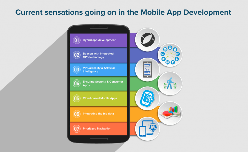 How The Current Mobile Application Development Sensation Will Make An Impact?