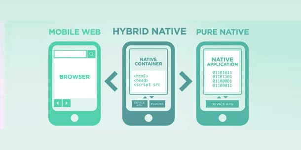 Which Types of Mobile Application To Develop for Business?