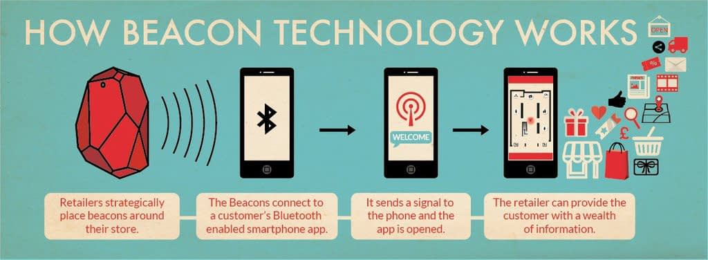 How Do Beacon Technology Works?