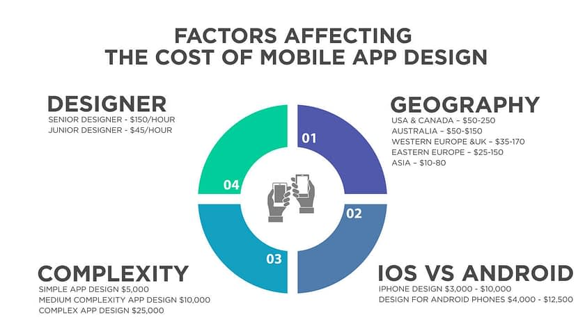 Factors Affecting the Cost of Mobile App Design