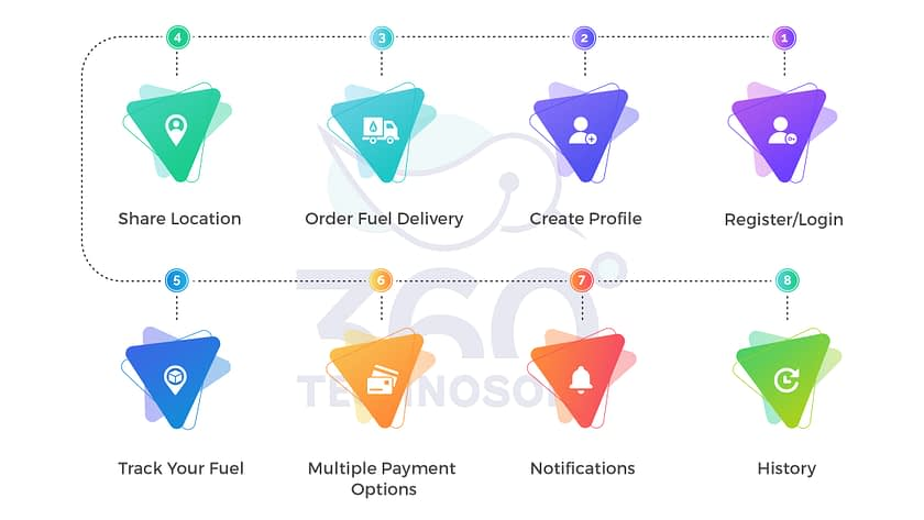 Process of fuel delivery app2